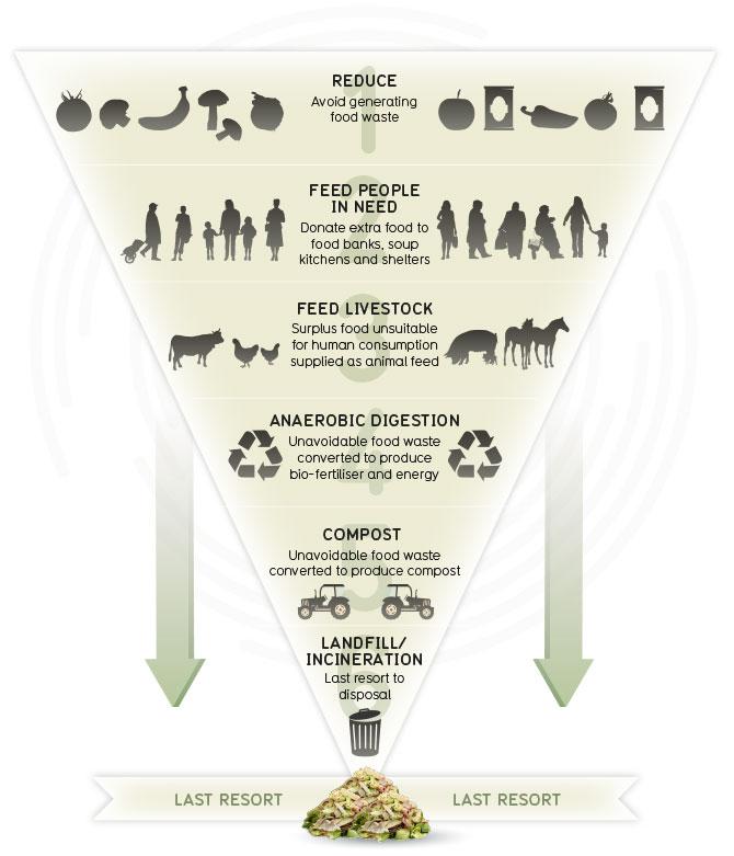 Food Waste Solutions Uk